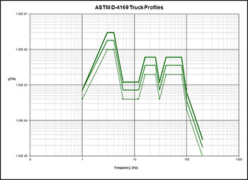 ASTM_Truck_Profiles